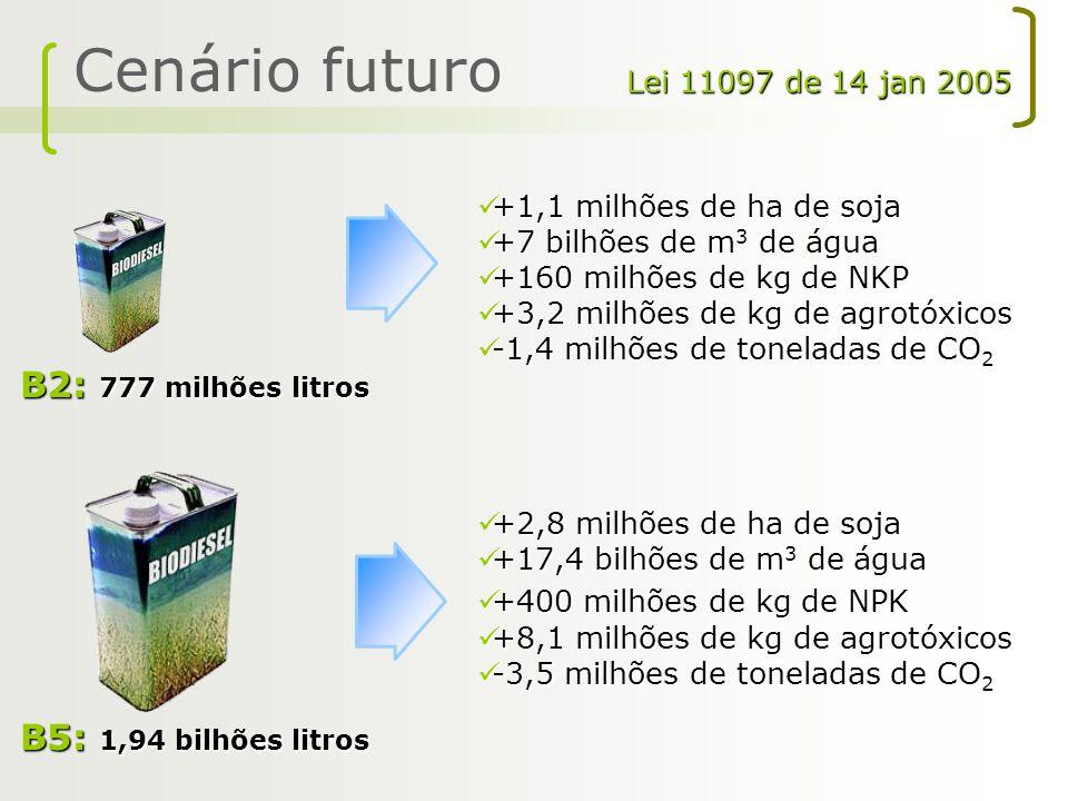 Cenário futuro B2: 777 milhões litros B5: 1,94 bilhões litros
