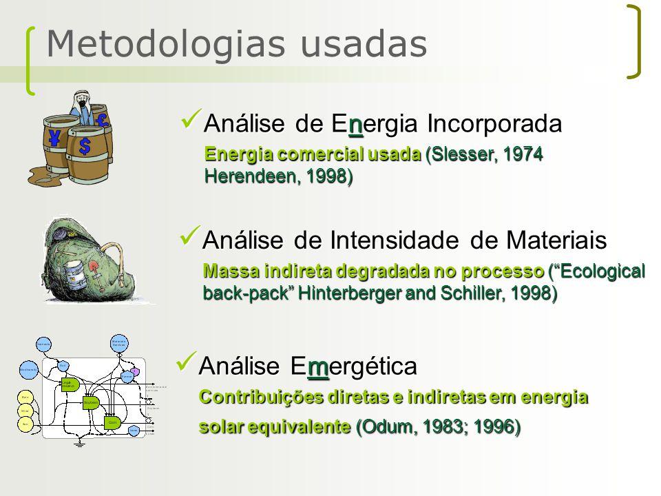 Metodologias usadas Análise de Energia Incorporada