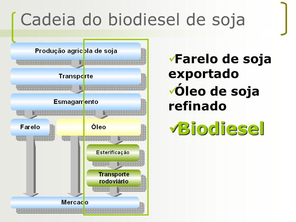 Biodiesel Cadeia do biodiesel de soja Farelo de soja exportado