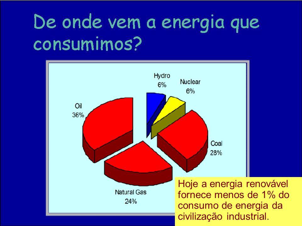 Hoje a energia renovável fornece menos de 1% do consumo de energia da civilização industrial.