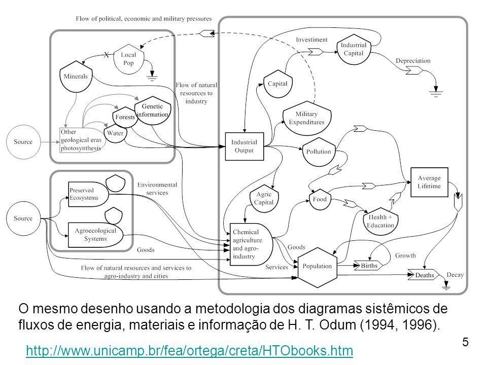 O mesmo desenho usando a metodologia dos diagramas sistêmicos de fluxos de energia, materiais e informação de H. T. Odum (1994, 1996).