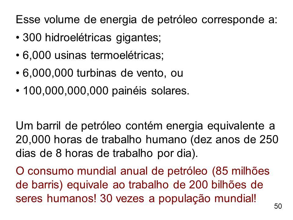 Esse volume de energia de petróleo corresponde a: