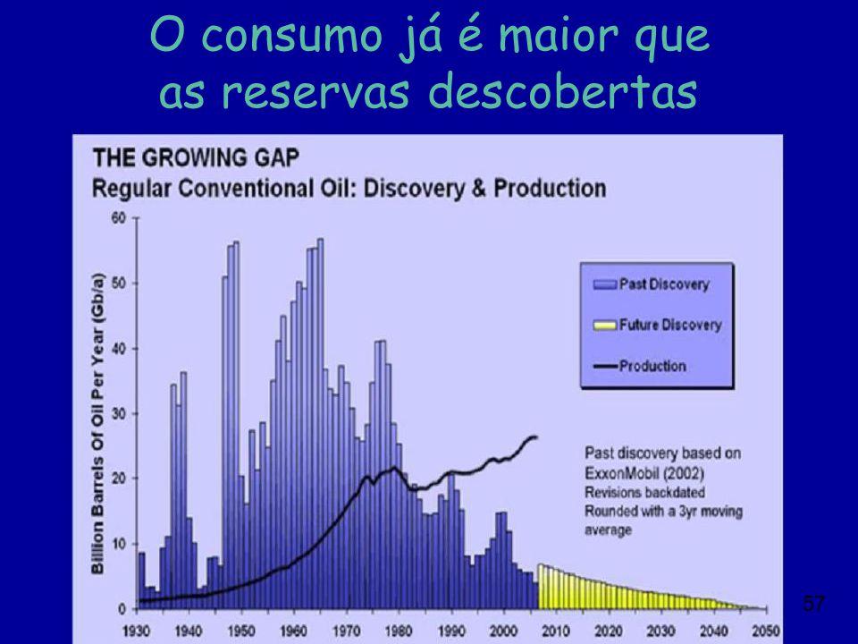O consumo já é maior que as reservas descobertas