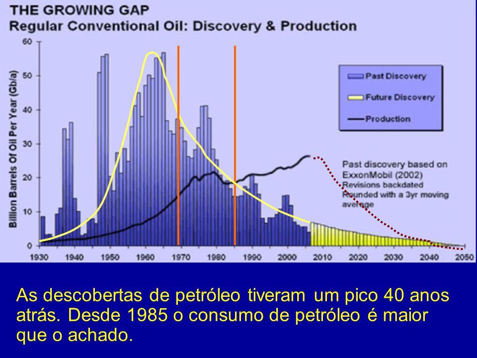 As descobertas de petróleo tiveram um pico 40 anos atrás
