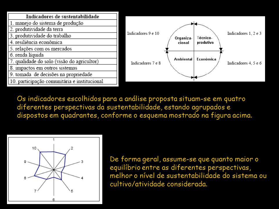 Os indicadores escolhidos para a análise proposta situam-se em quatro diferentes perspectivas da sustentabilidade, estando agrupados e dispostos em quadrantes, conforme o esquema mostrado na figura acima.