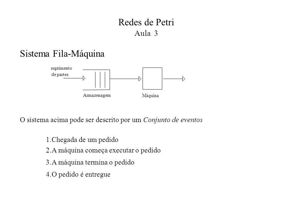 Redes de Petri Sistema Fila-Máquina Aula 3