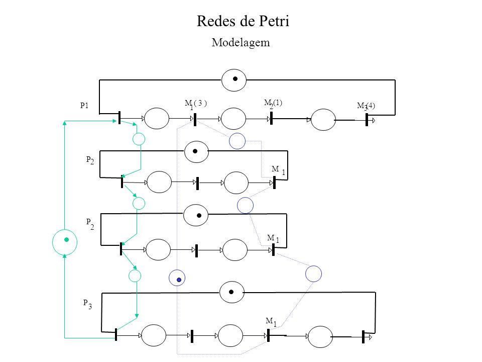 Redes de Petri Modelagem P1 M ( 3 ) 1 M (1) M (4) 2 3 P 2 M 1 P 2 M 1