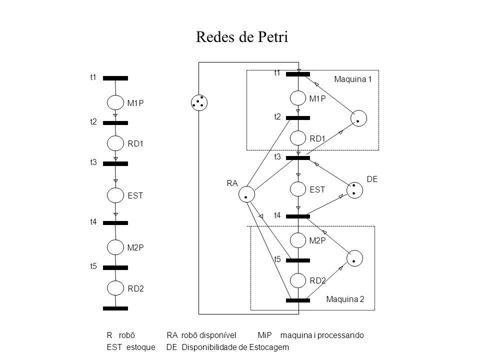 Redes de Petri t1 t1 Maquina 1 M1P M1P t2 t2 RD1 RD1 t3 t3 DE RA EST