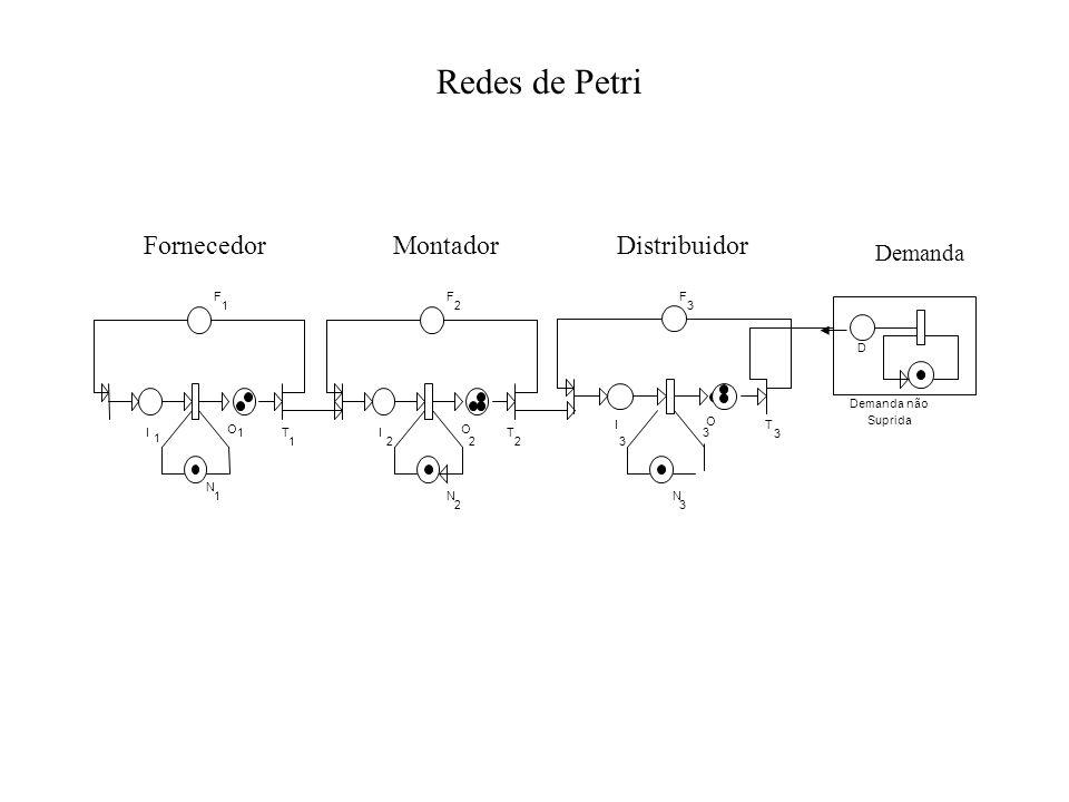 Redes de Petri Fornecedor Montador Distribuidor Demanda I O F 1 N T I