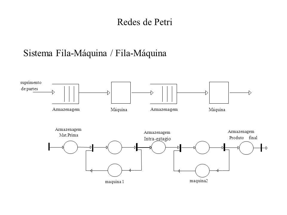 Sistema Fila-Máquina / Fila-Máquina