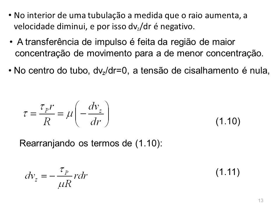 No interior de uma tubulação a medida que o raio aumenta, a velocidade diminui, e por isso dvz/dr é negativo.