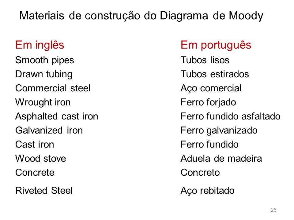 Materiais de construção do Diagrama de Moody