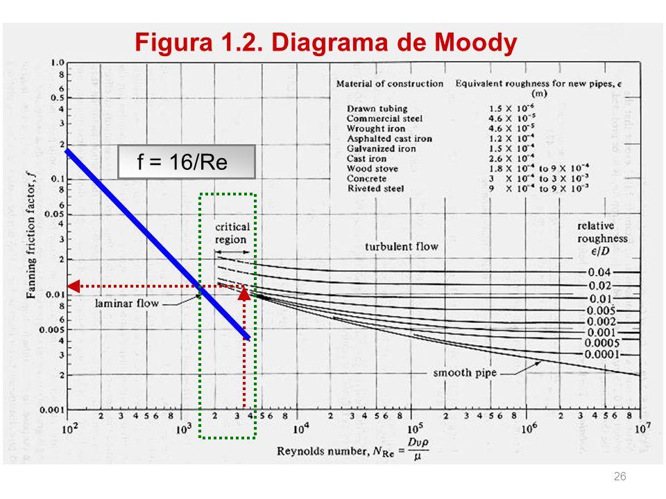 Figura 1.2. Diagrama de Moody