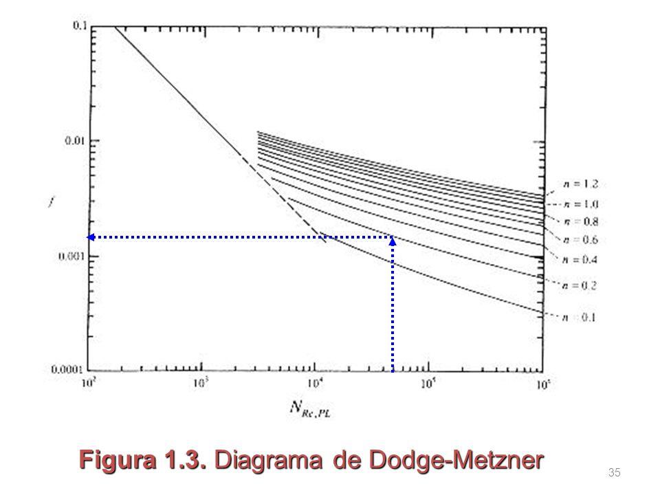 Figura 1.3. Diagrama de Dodge-Metzner