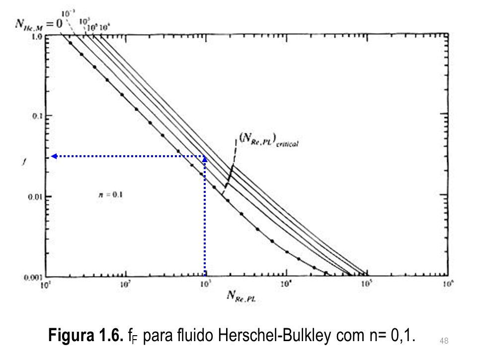 Figura 1.6. fF para fluido Herschel-Bulkley com n= 0,1.