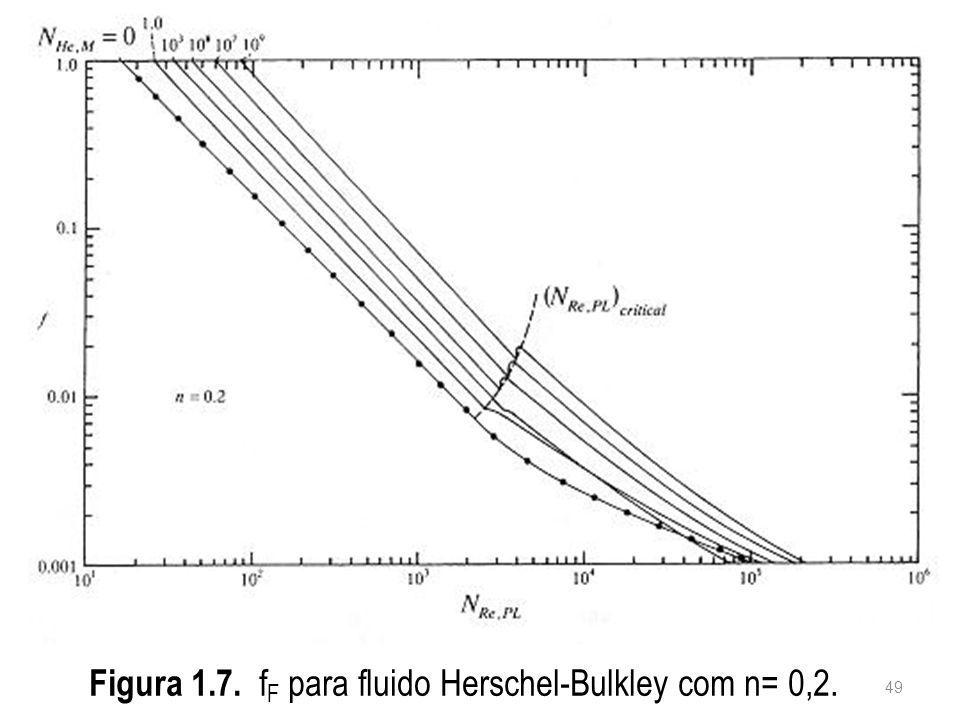 Figura 1.7. fF para fluido Herschel-Bulkley com n= 0,2.
