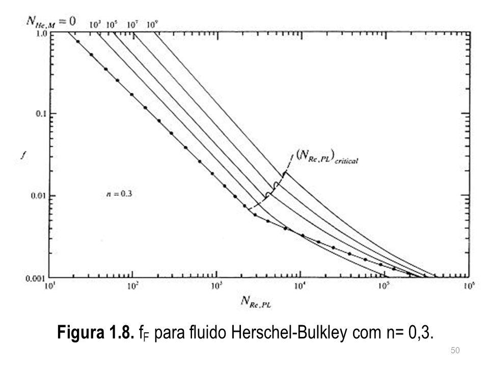 Figura 1.8. fF para fluido Herschel-Bulkley com n= 0,3.