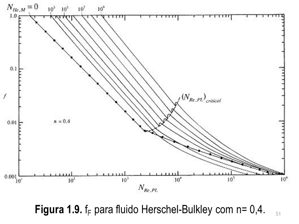 Figura 1.9. fF para fluido Herschel-Bulkley com n= 0,4.