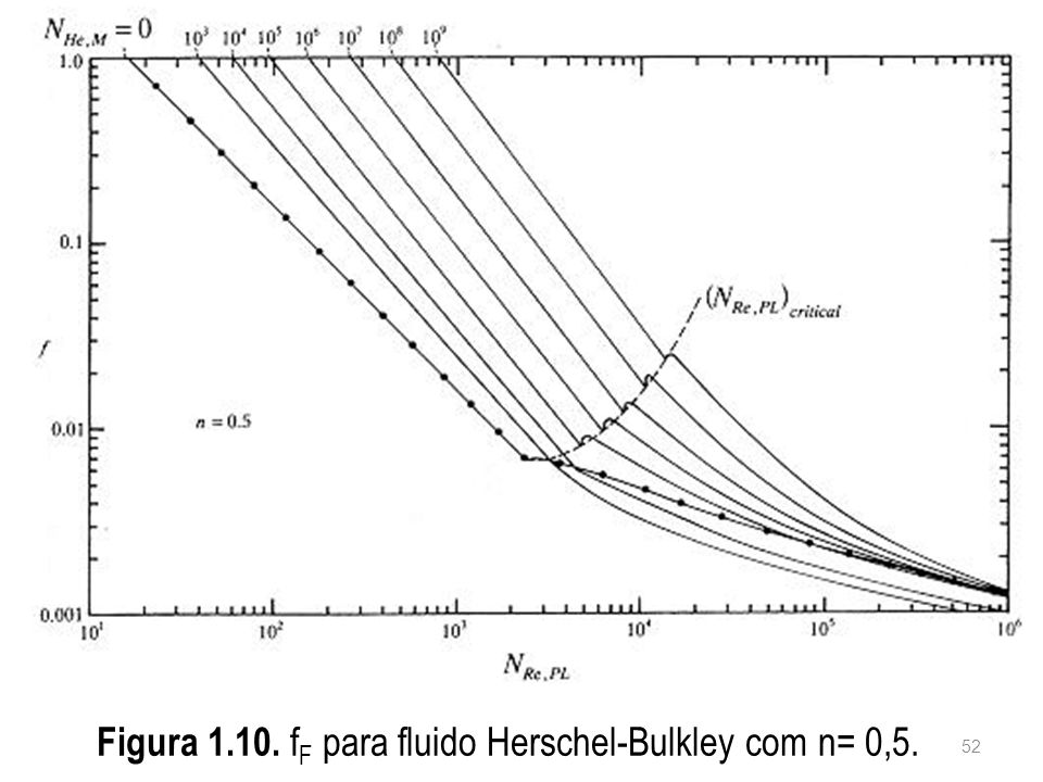 Figura 1.10. fF para fluido Herschel-Bulkley com n= 0,5.