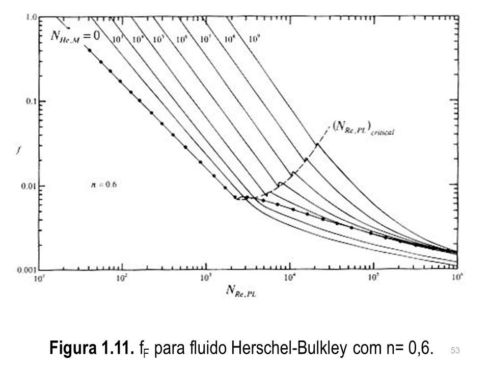 Figura 1.11. fF para fluido Herschel-Bulkley com n= 0,6.