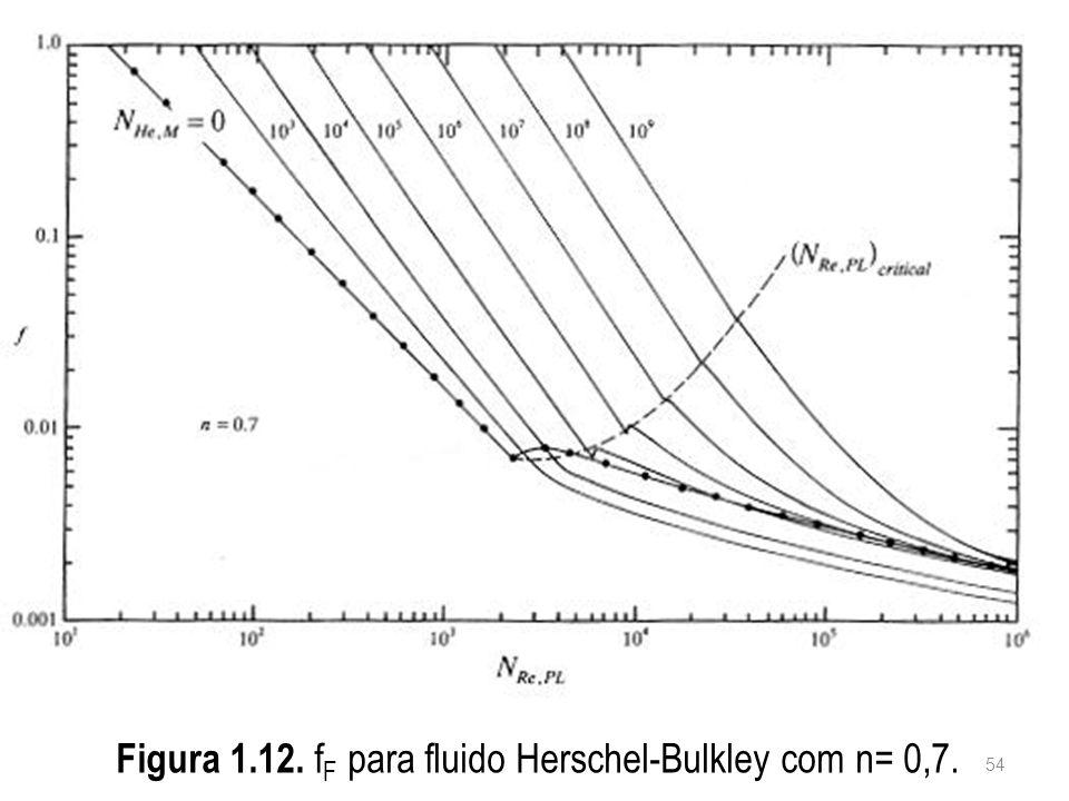 Figura 1.12. fF para fluido Herschel-Bulkley com n= 0,7.