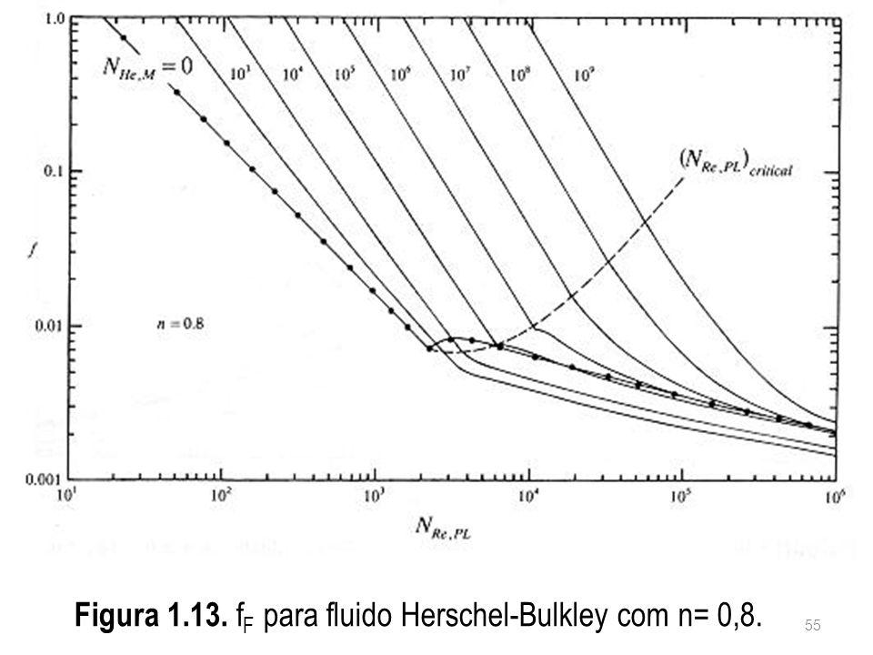 Figura 1.13. fF para fluido Herschel-Bulkley com n= 0,8.
