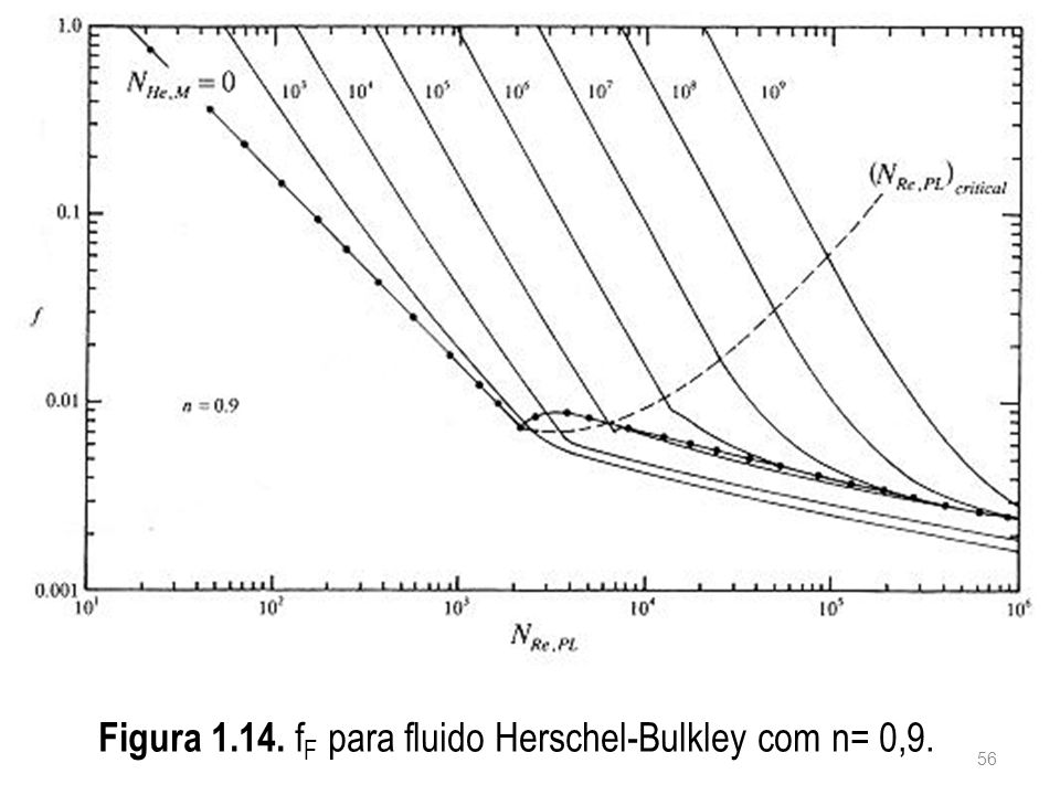 Figura 1.14. fF para fluido Herschel-Bulkley com n= 0,9.