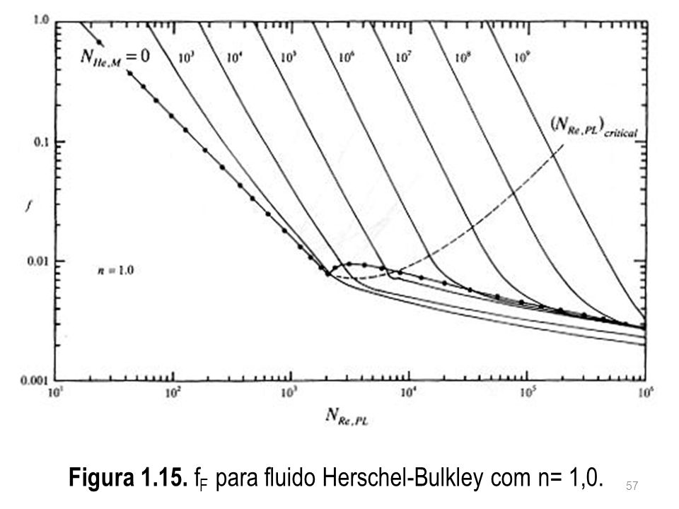 Figura 1.15. fF para fluido Herschel-Bulkley com n= 1,0.
