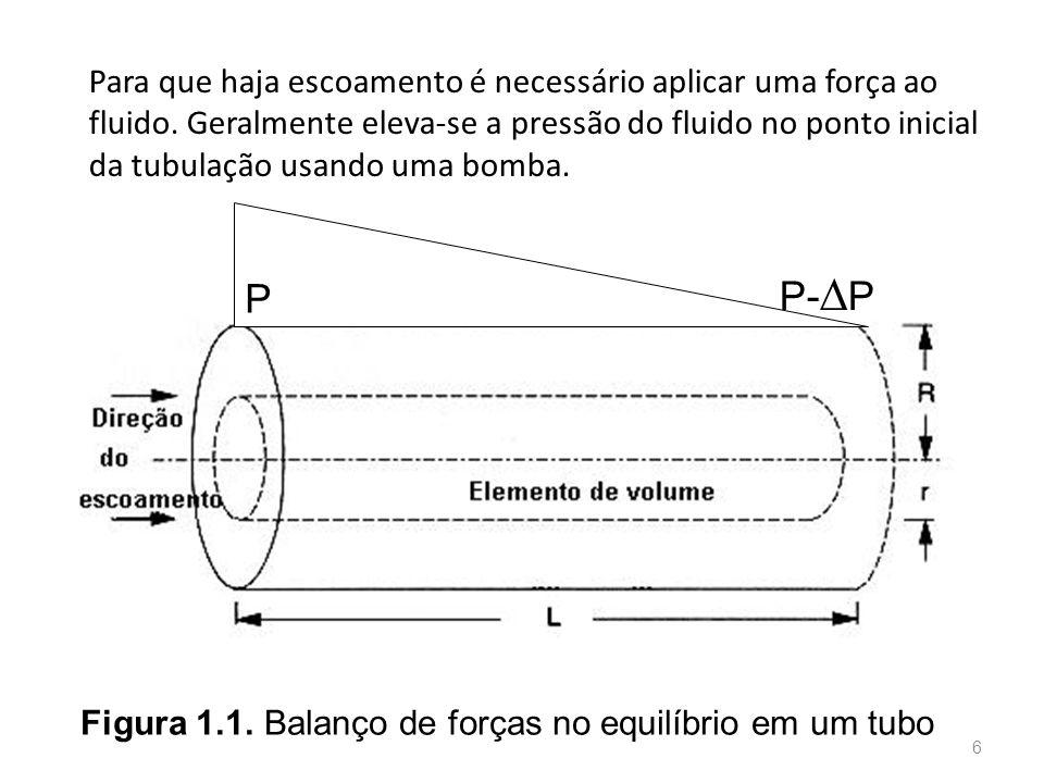 Para que haja escoamento é necessário aplicar uma força ao fluido