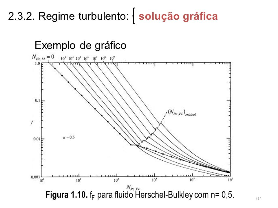 2.3.2. Regime turbulento: solução gráfica