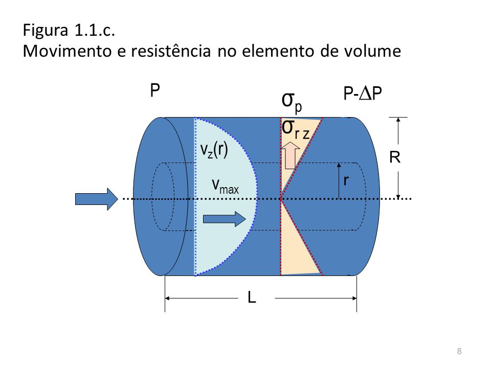 σp σr z Figura 1.1.c. Movimento e resistência no elemento de volume P
