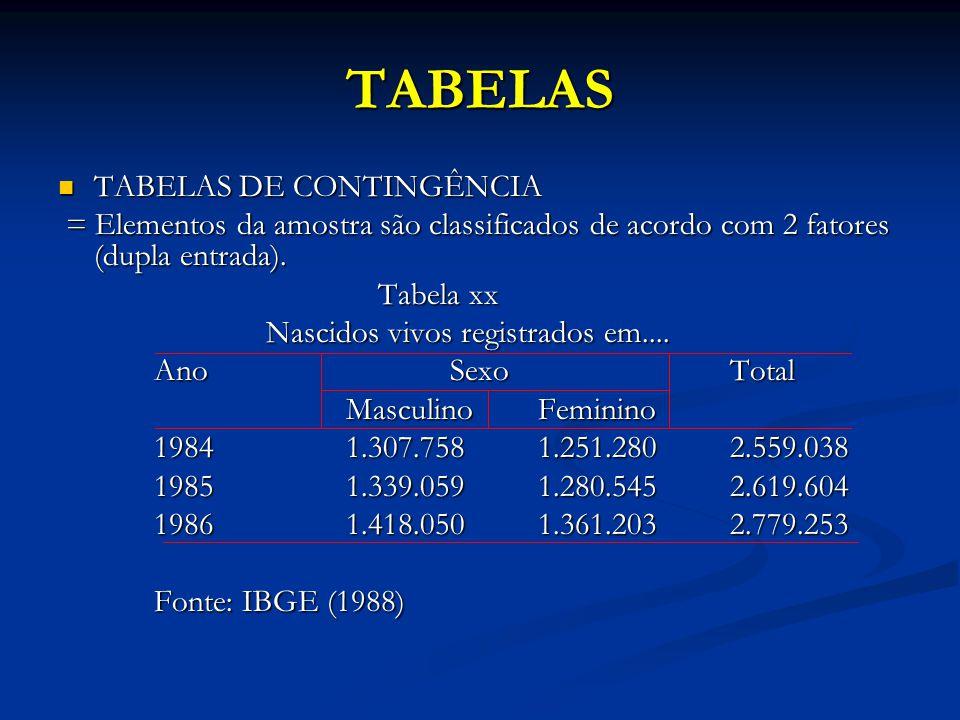 TABELAS TABELAS DE CONTINGÊNCIA