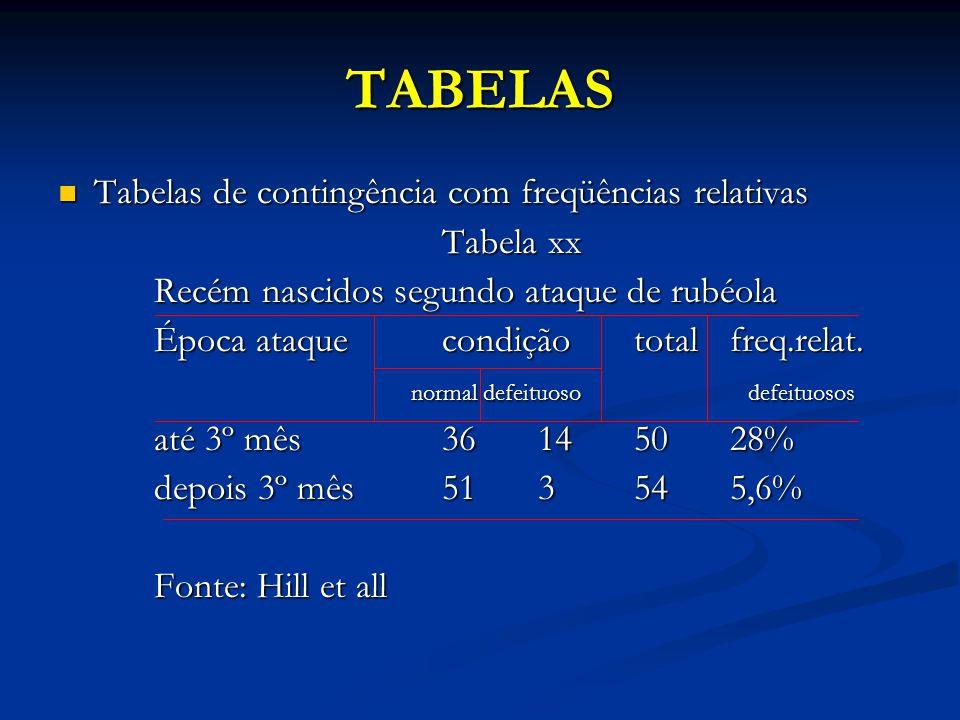 TABELAS Tabelas de contingência com freqüências relativas Tabela xx