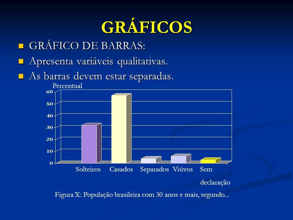 GRÁFICOS GRÁFICO DE BARRAS: Apresenta variáveis qualitativas.