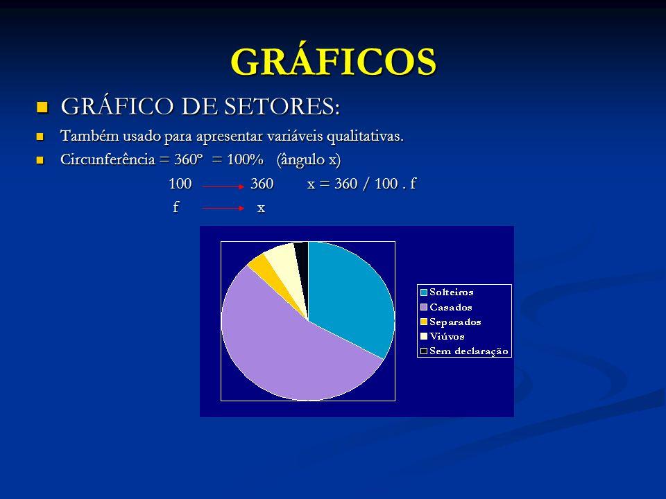 GRÁFICOS GRÁFICO DE SETORES:
