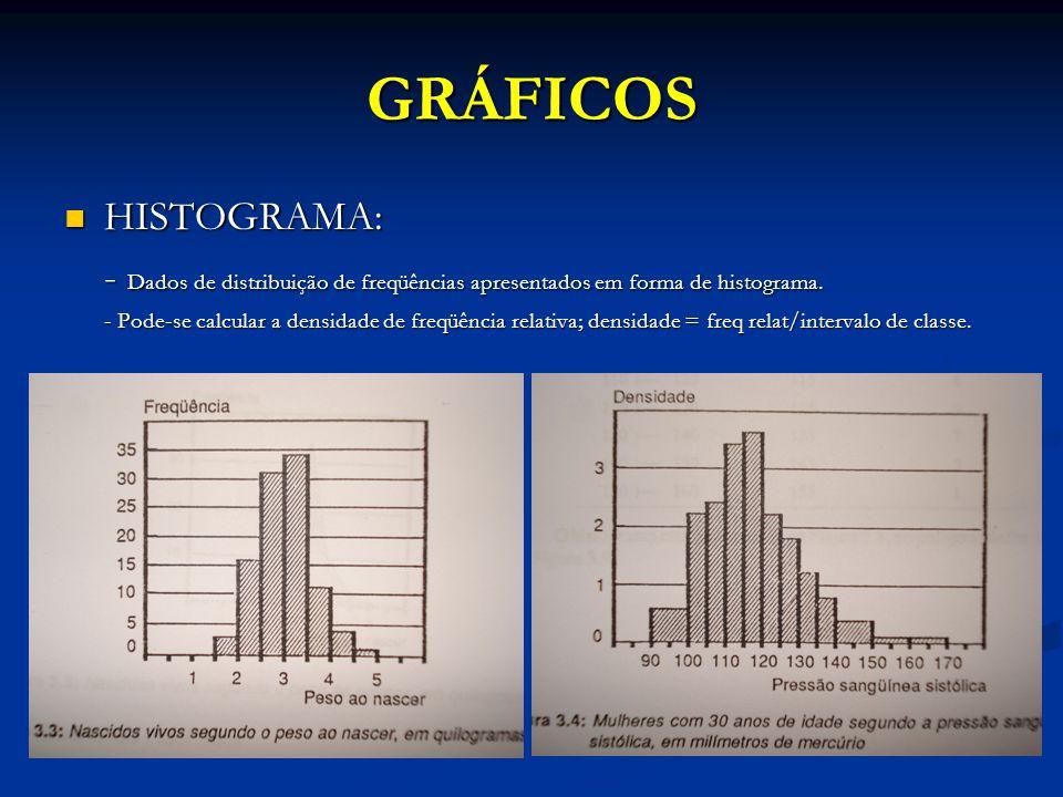 GRÁFICOS HISTOGRAMA: - Dados de distribuição de freqüências apresentados em forma de histograma.