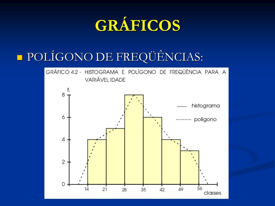 GRÁFICOS POLÍGONO DE FREQÜÊNCIAS: