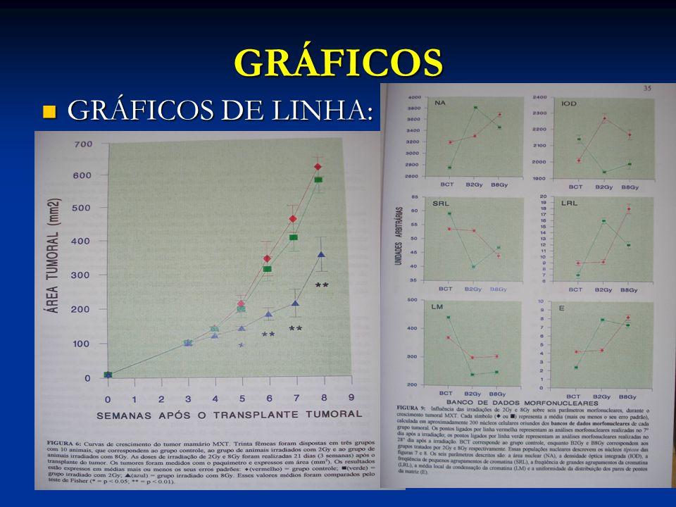 GRÁFICOS GRÁFICOS DE LINHA: