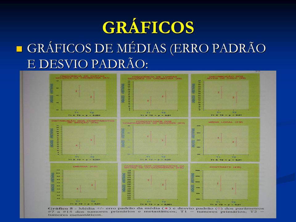 GRÁFICOS GRÁFICOS DE MÉDIAS (ERRO PADRÃO E DESVIO PADRÃO: