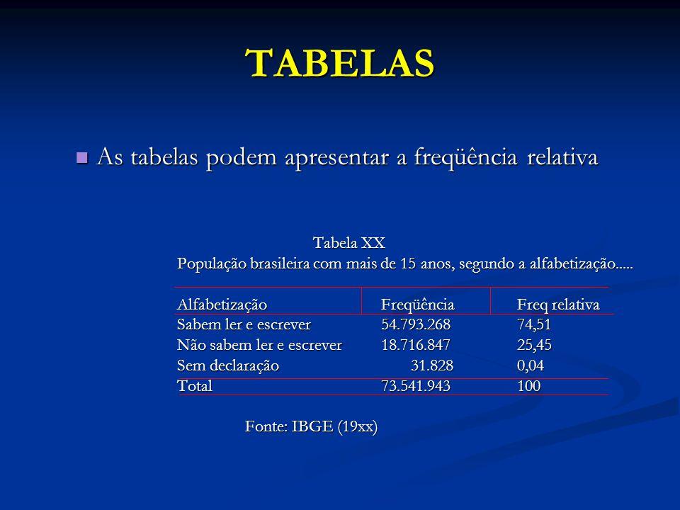 TABELAS As tabelas podem apresentar a freqüência relativa Tabela XX