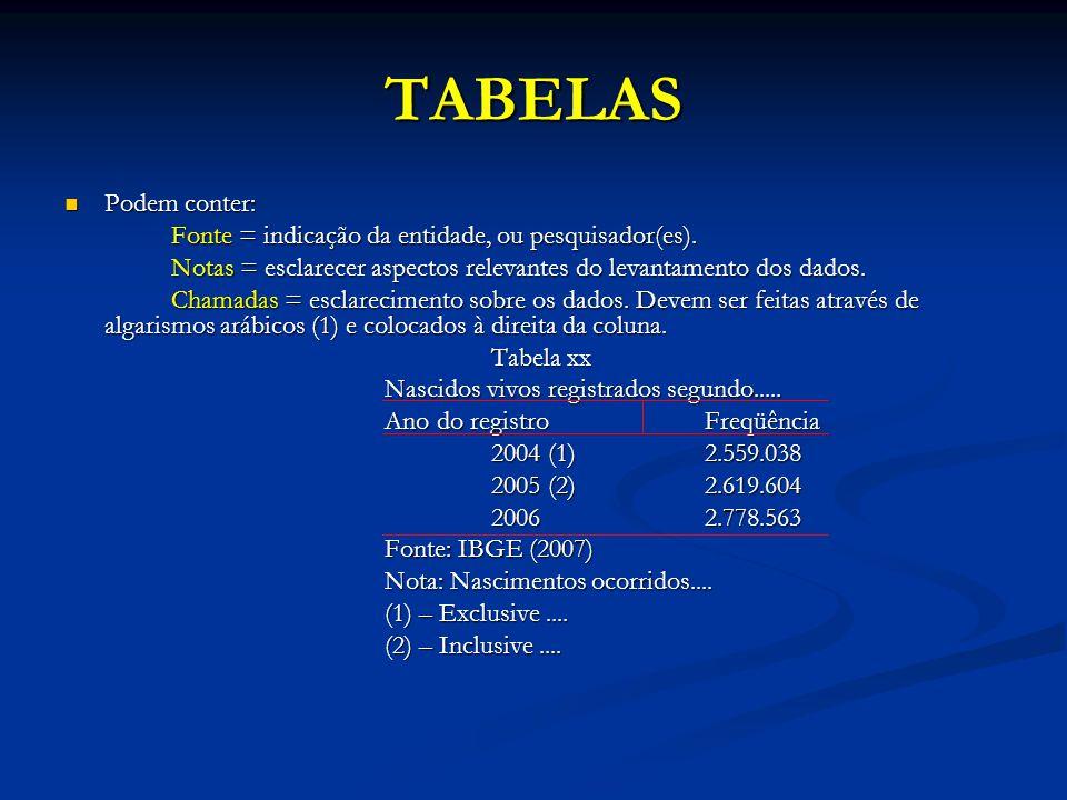 TABELAS Podem conter: Fonte = indicação da entidade, ou pesquisador(es). Notas = esclarecer aspectos relevantes do levantamento dos dados.