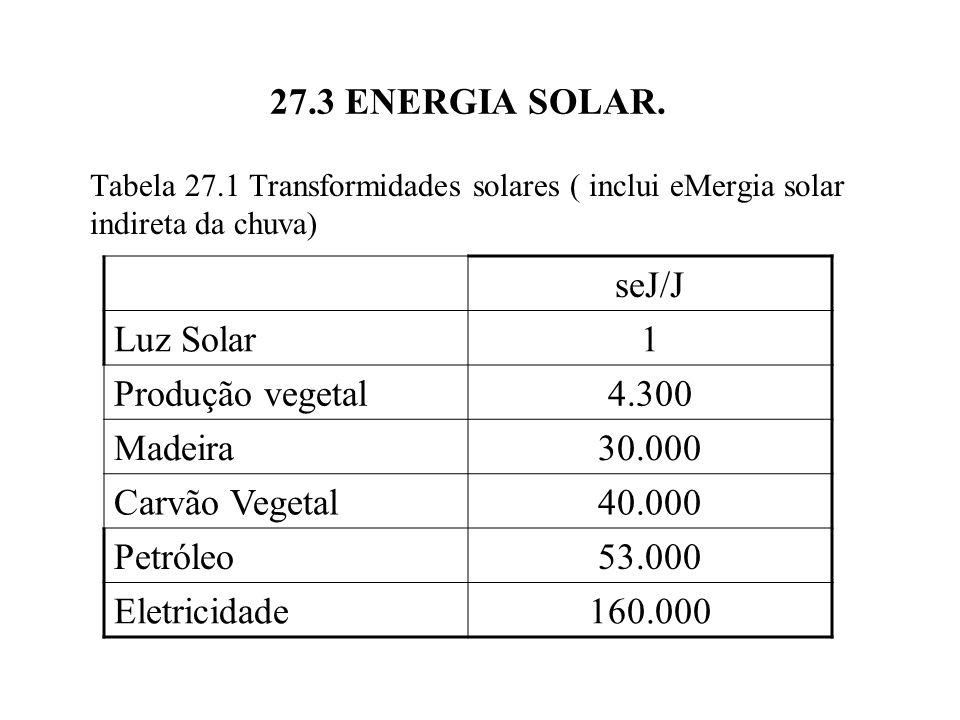 27.3 ENERGIA SOLAR. seJ/J Luz Solar 1 Produção vegetal 4.300 Madeira