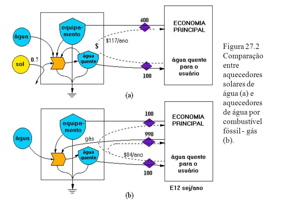 Figura 27.2 Comparação entre aquecedores solares de água (a) e aquecedores de água por combustível fóssil - gás (b).