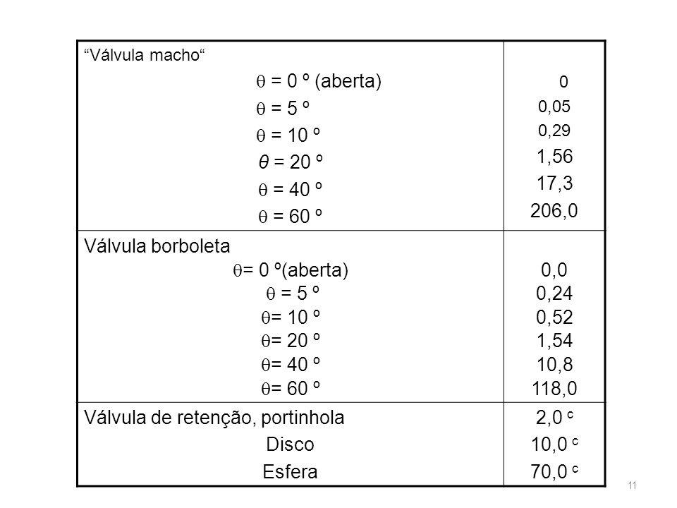 Válvula de retenção, portinhola Disco Esfera 2,0 c 10,0 c 70,0 c