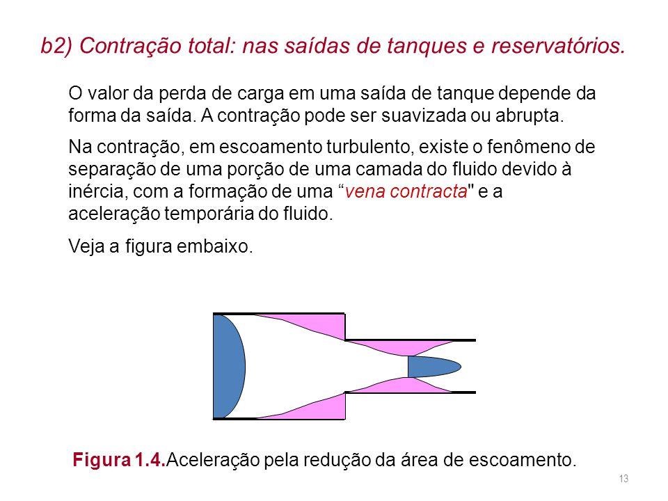 b2) Contração total: nas saídas de tanques e reservatórios.
