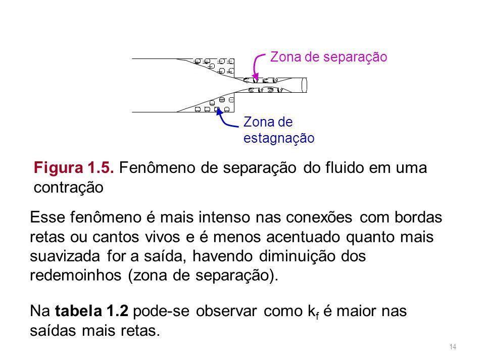 Figura 1.5. Fenômeno de separação do fluido em uma contração