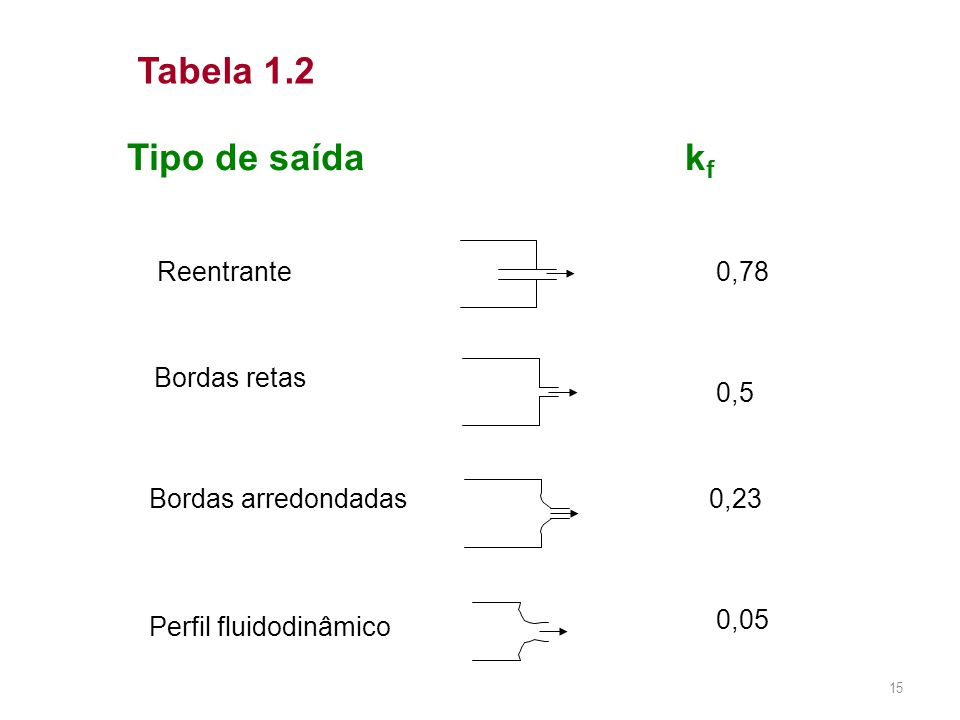 Tabela 1.2 Tipo de saída kf Reentrante 0,78 Bordas retas 0,5