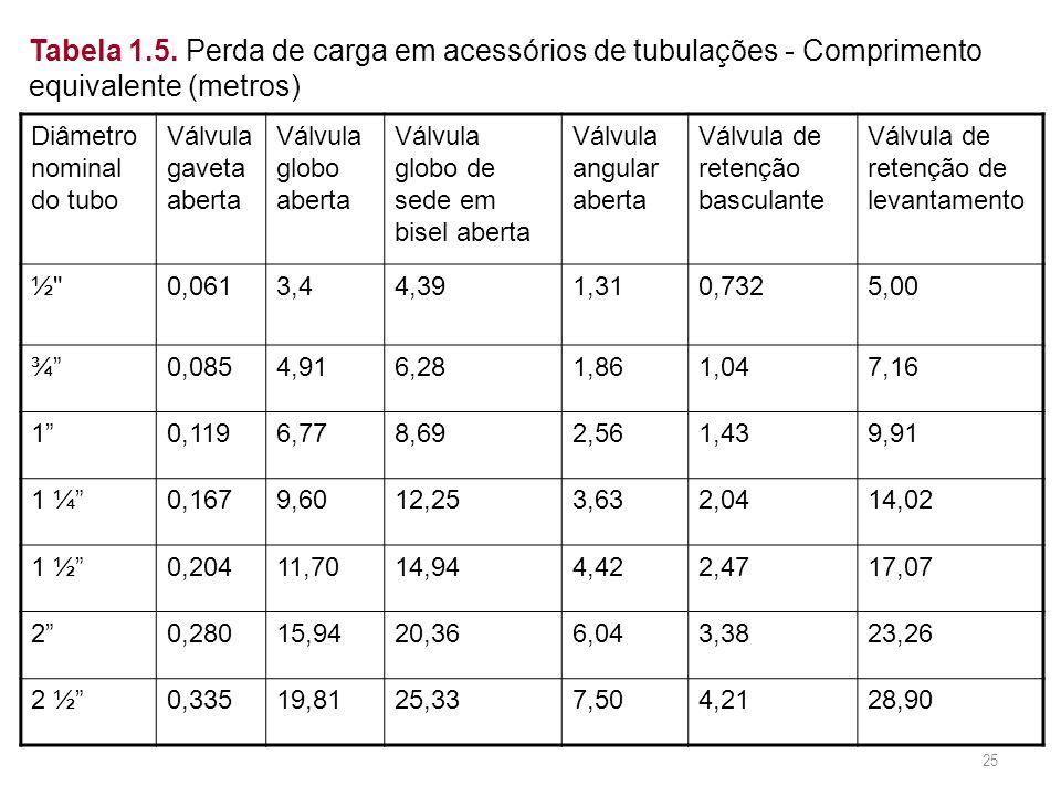 Tabela 1.5. Perda de carga em acessórios de tubulações - Comprimento equivalente (metros)