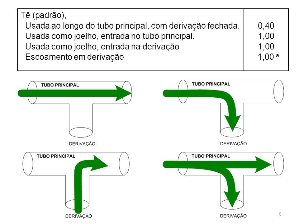 Tê (padrão), Usada ao longo do tubo principal, com derivação fechada. Usada como joelho, entrada no tubo principal.