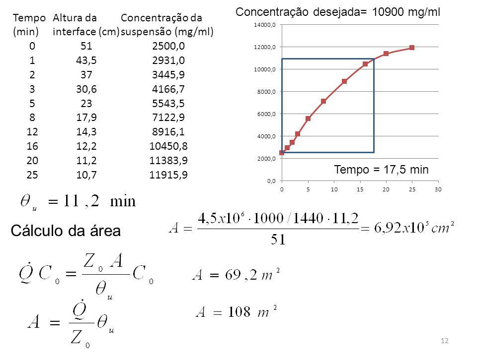 Cálculo da área Concentração desejada= 10900 mg/ml Tempo (min)